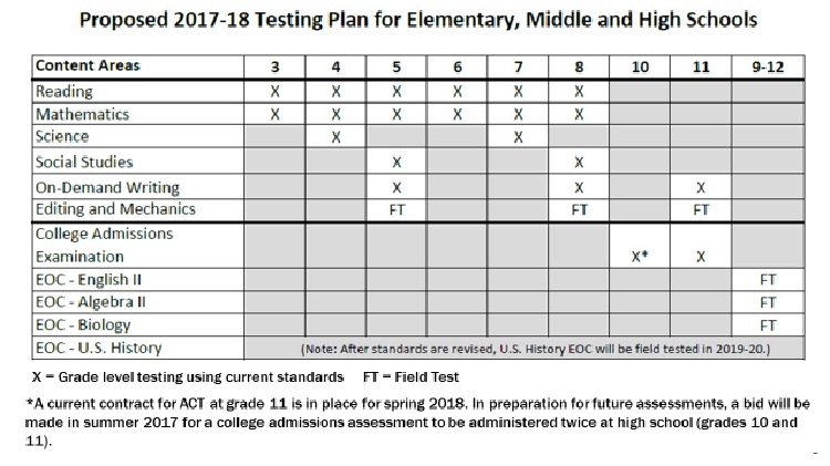 KDE Proposed Testing Plan